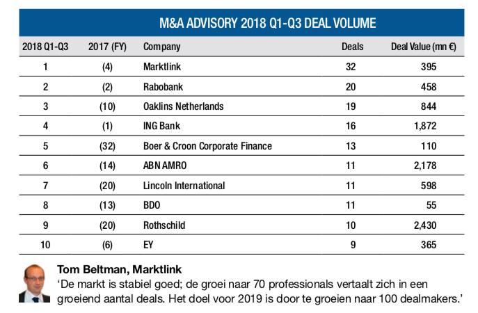 Marktlink op 1 in de M&A League Tables